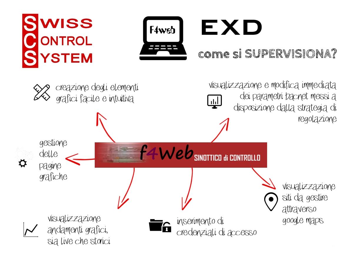 F4web - Software di supervisione BACnet