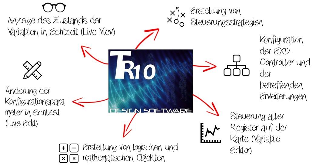 TR10 - die Programmiersoftware