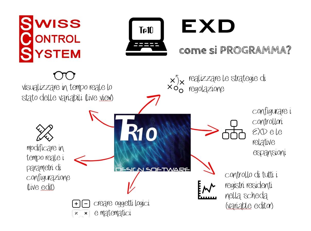 TR10 - il software di programmazione